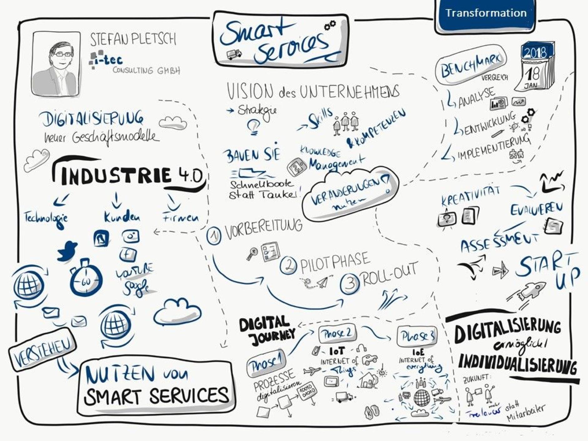 Smart Services 2@2x