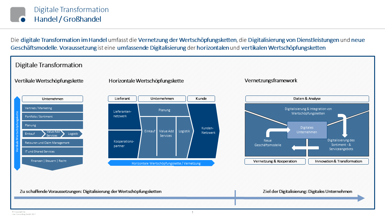 ProzessdigitalisierungHandelGrosshandel