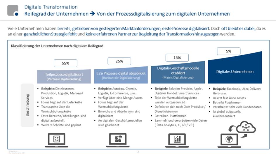 ProzessdigitalisierungReifegrad
