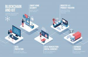 20210615 IoT Block Chain