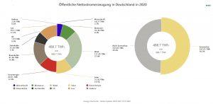 Kreisdiagramm Stromerzeugung 2020